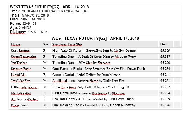west texas fut