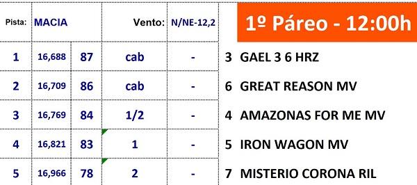 Resultado GP Nordeste